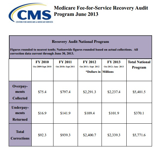 recovery audit contractor program The centers for medicare and medicaid services is expected to announce the official start date of the recovery audit contractor program this month, but it is already time for providers to be.